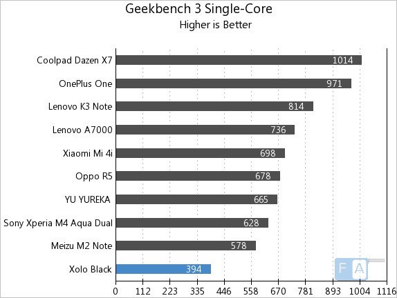 Xolo Black GeekBench 3 Single Core