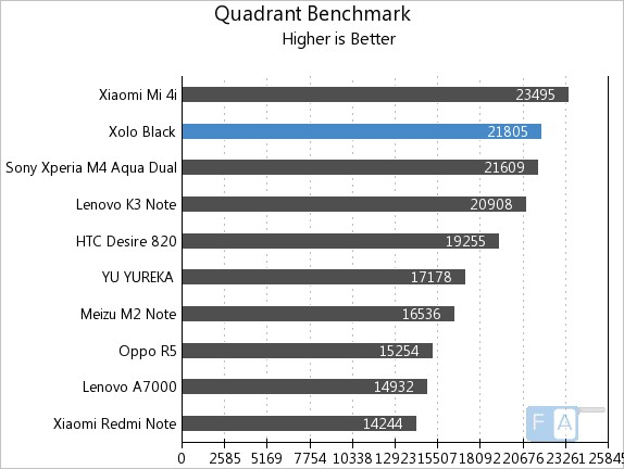 Xolo Black Quadrant Benchmark