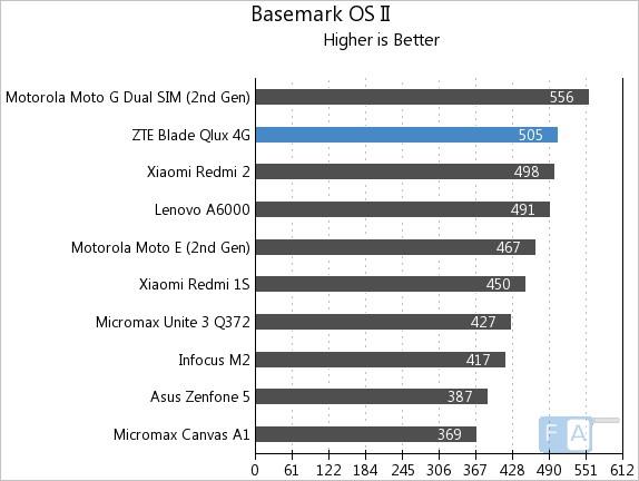 ZTE Qlux 4G Basemark OS II