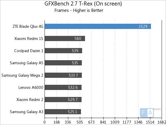ZTE Qlux 4G GFXBench 2.7 T-Rex OnScreen