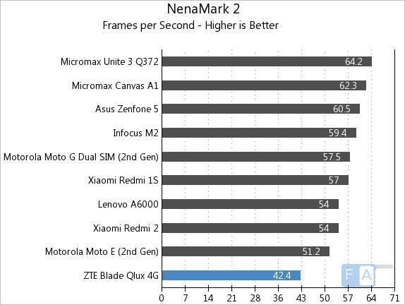 ZTE Qlux 4G NenaMark 2