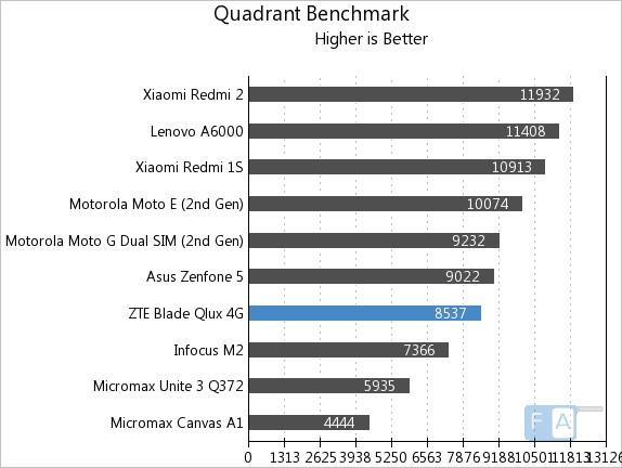 ZTE Qlux 4G Quadrant Benchmark