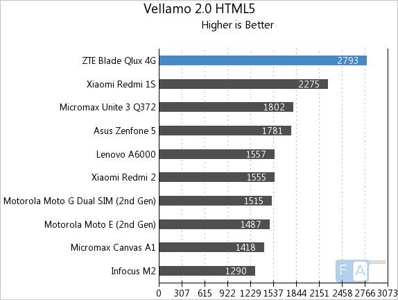 ZTE Qlux 4G Vellamo 2 HTML5