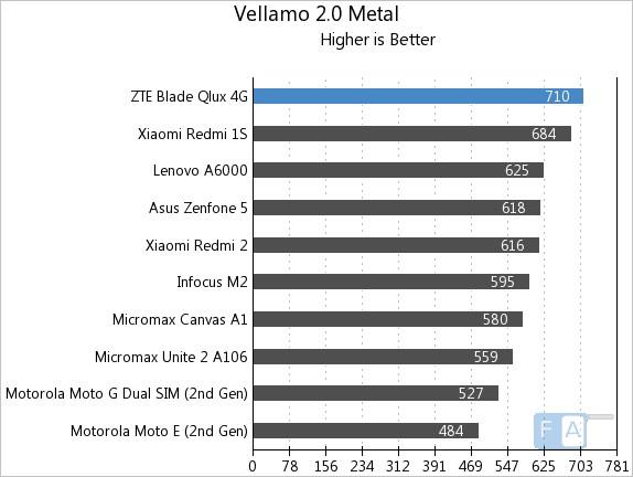 ZTE Qlux 4G Vellamo 2 Metal