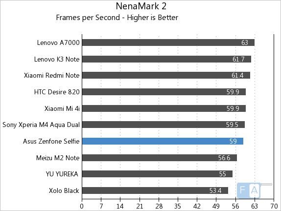 Asus Zenfone Selfie NenaMark 2