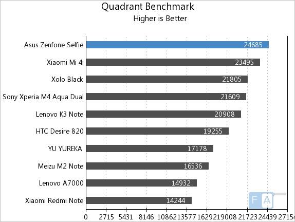 Asus Zenfone Selfie Quadrant Benchmark