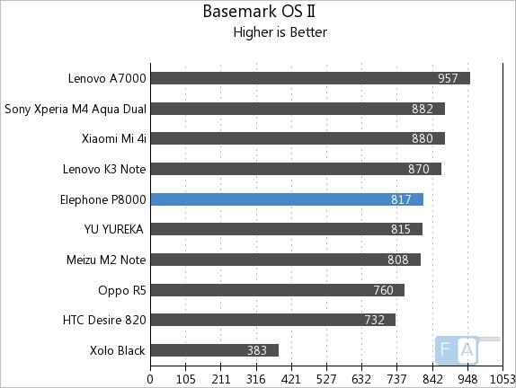 Elephone P8000 Basemark OS II