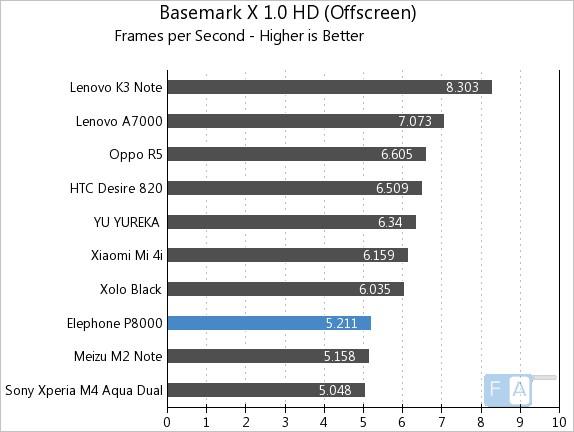 Elephone P8000 Basemark X 1.0 OffScreen