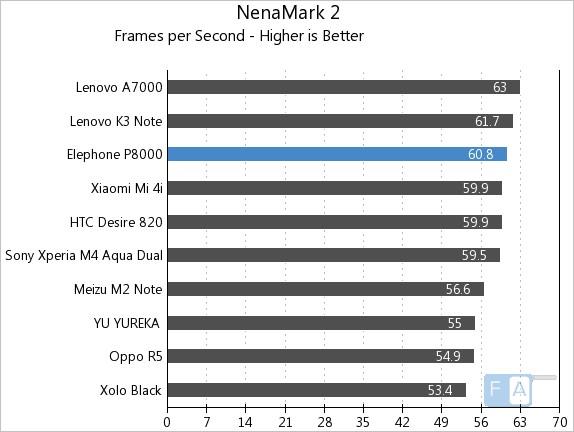 Elephone P8000 NenaMark 2