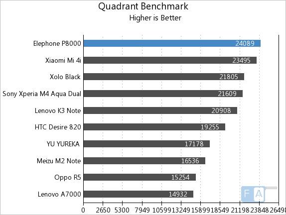 Elephone P8000 Quadrant Benchmark