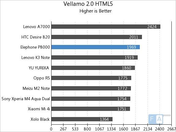 Elephone P8000 Vellamo 2 HTML5