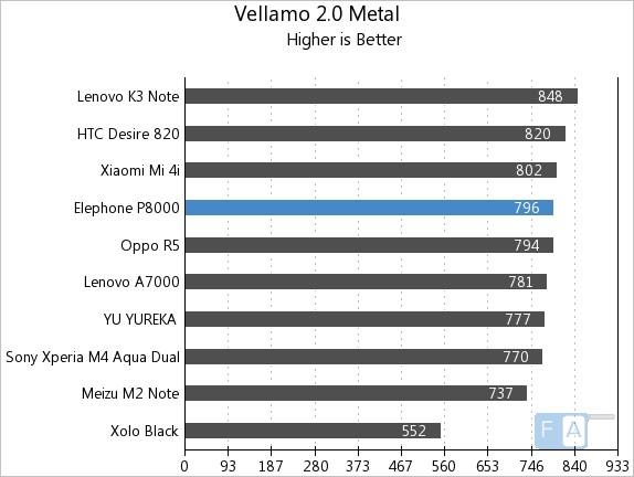 Elephone P8000 Vellamo 2 Metal
