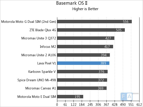 Lava Pixel V1 Basemark OS II