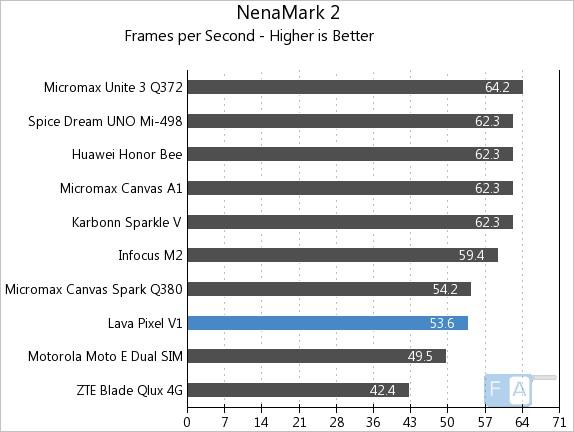 Lava Pixel V1 NenaMark 2