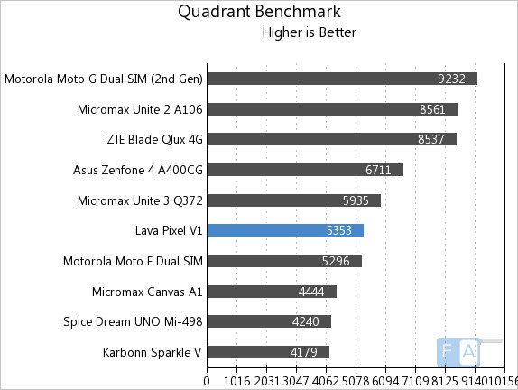 Lava Pixel V1 Quadrant Benchmark