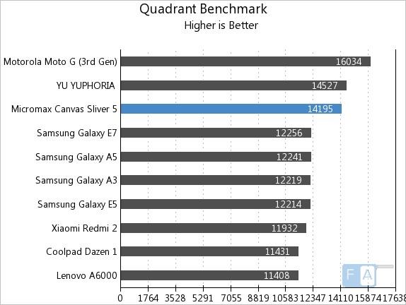 Micromax Canvas Sliver 5 Quadrant Benchmark