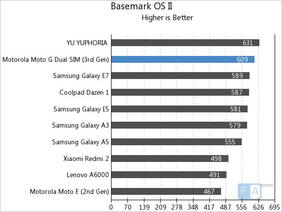 Moto G 3rd Gen Basemark OS II