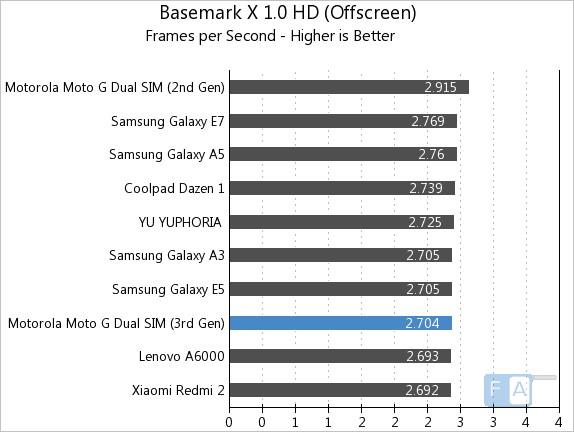 Moto G 3rd Gen Basemark X 1.0 OffScreen
