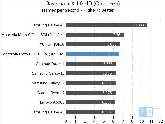 Moto G 3rd Gen Basemark X 1.0 OnScreen