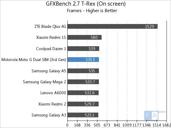 Moto G 3rd Gen GFXBench 2.7 T-Rex OnScreen