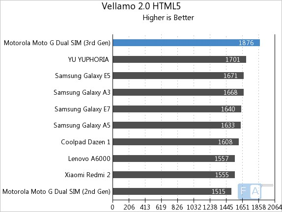 Moto G 3rd Gen Vellamo 2 HTML5
