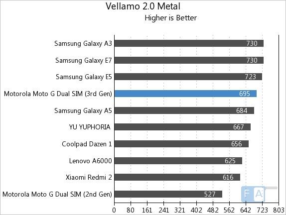 Moto G 3rd Gen Vellamo 2 Metal