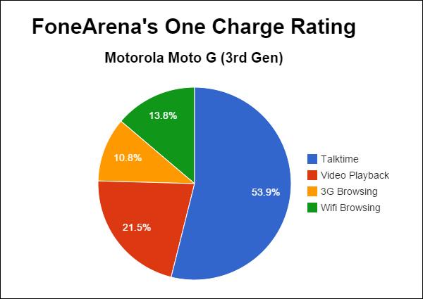 Motorola Moto G 3rd Gen FA One Charge Rating
