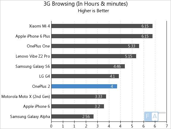 OnePlus 2 3G Browsing