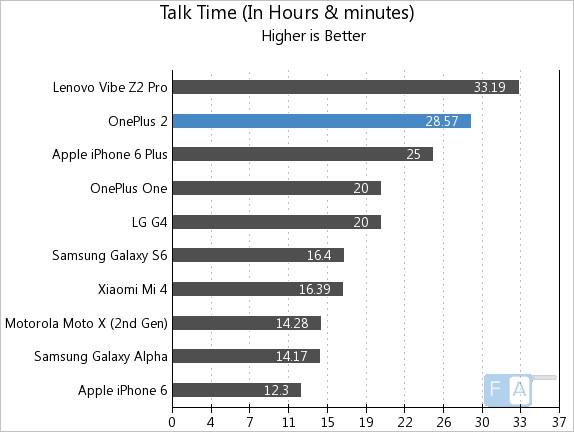 OnePlus 2 Talk Time