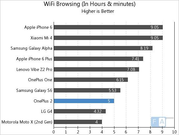 OnePlus 2 WiFi Browsing