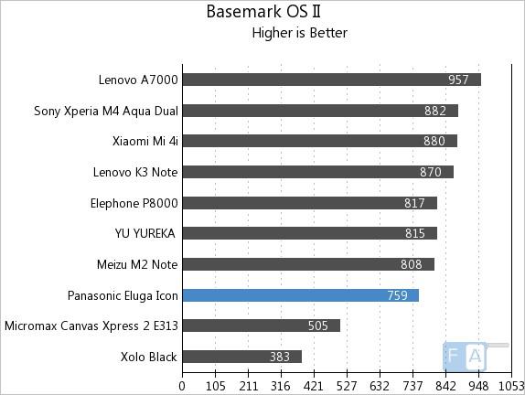 Panasonic Eluga Icon Basemark OS II