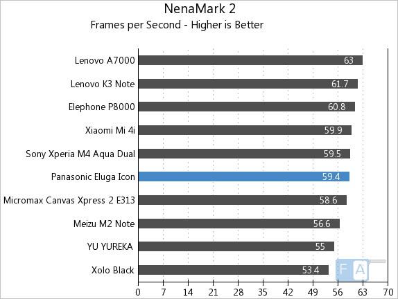 Panasonic Eluga Icon NenaMark 2