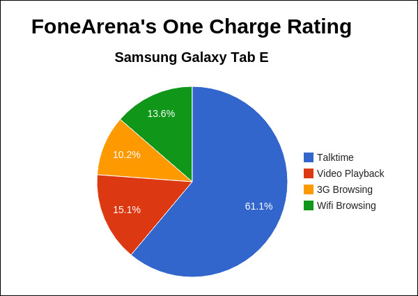 Samsung Galaxy Tab E FA One Charge Rating