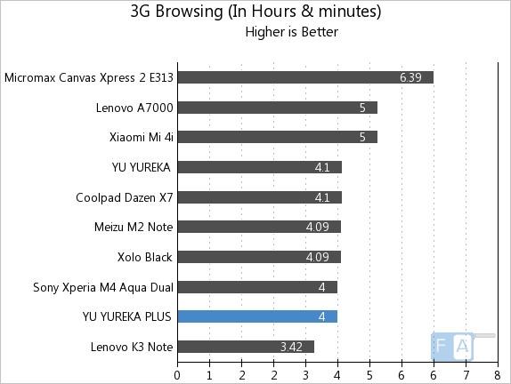 Yu Yureka Plus 3G Browsing