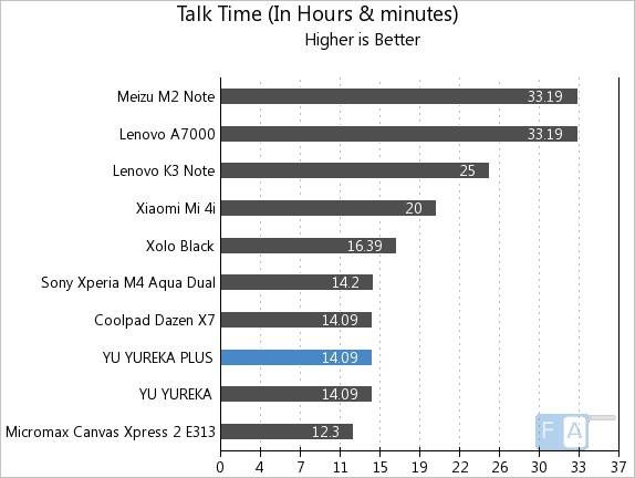 Yu Yureka Plus Talk Time