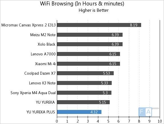 Yu Yureka Plus WiFi Browsing