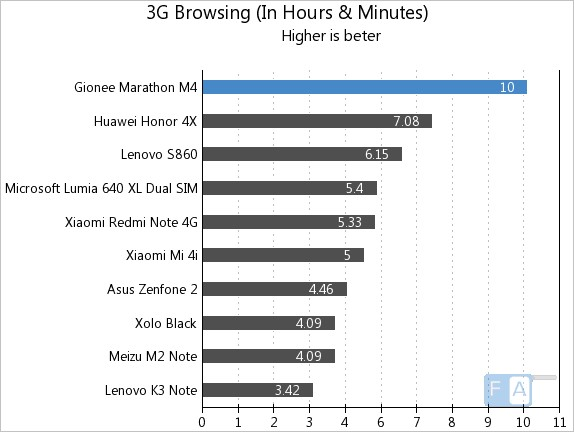 Gionee Marathon M4 3G Browsing