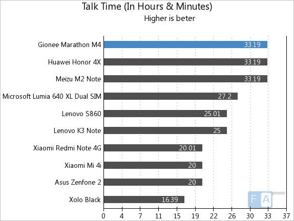 Gionee Marathon M4 Talk Time