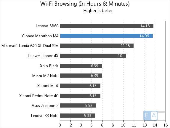 Gionee Marathon M4 WiFi Browsing