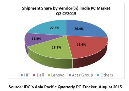 India PC market IDC Q2 2015-1