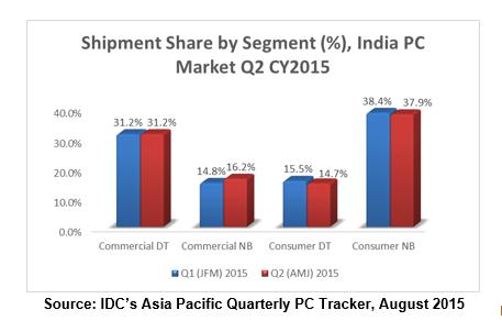 India PC market IDC Q2 2015