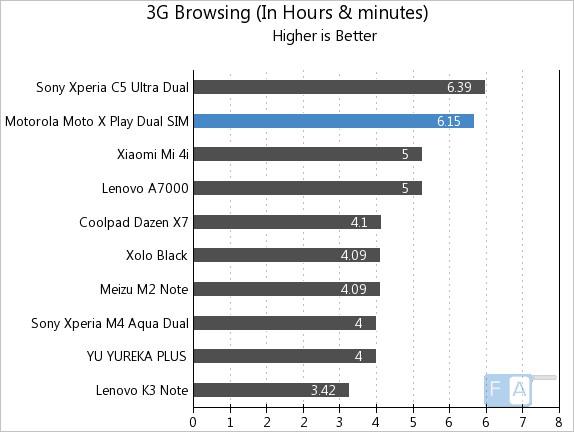 Motorola Moto X Play 3G Browsing