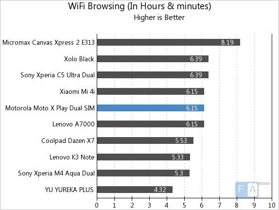 Motorola Moto X Play WiFi Browsing