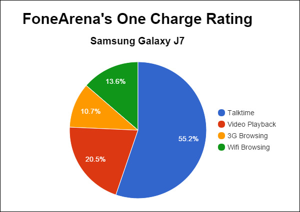 Samsung Galaxy J7 FA One Charge Rating Pie Chart