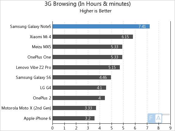 Samsung Galaxy Note 5 3G Browsing