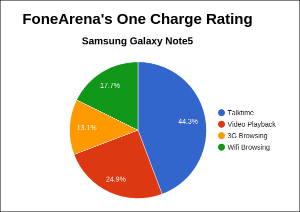 Samsung Galaxy Note 5 FA One Charge Rating pie chart