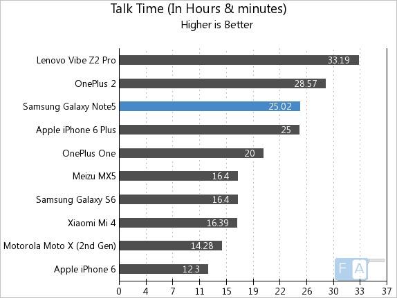 Samsung Galaxy Note 5 Talk Time