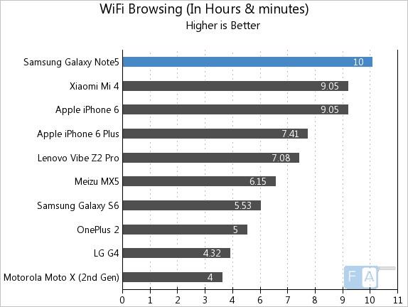 Samsung Galaxy Note 5 WiFi Browsing