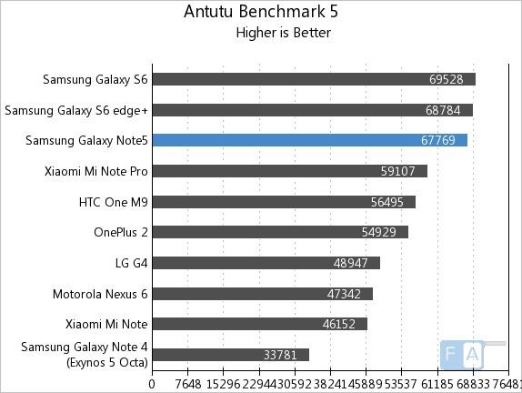 Samsung Galaxy Note5 AnTuTu 5