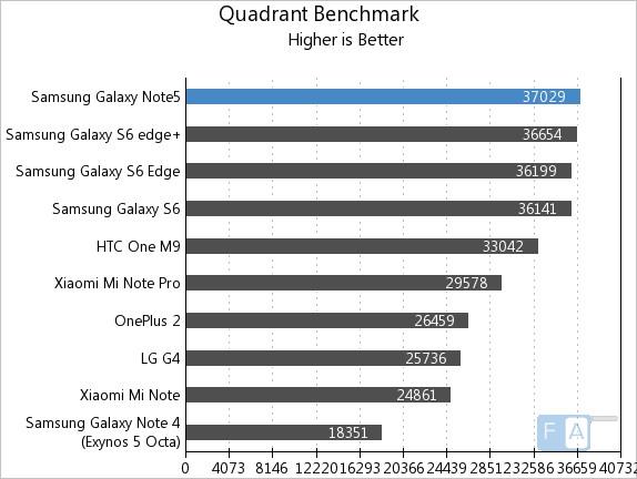 Samsung Galaxy Note5 Quadrant
